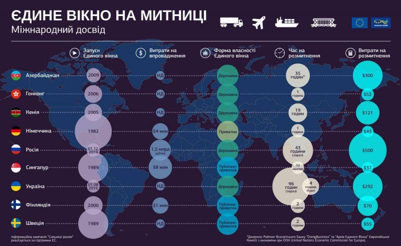 Єдине вікно на митниці – чи допоможе Україні міжнародний досвід?